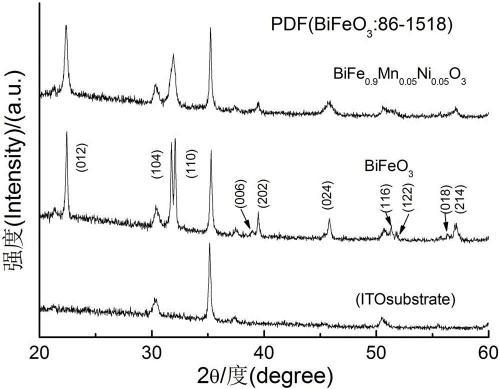 溶胶-凝胶工艺制备锰、镍共掺杂铁酸铋薄膜的方法